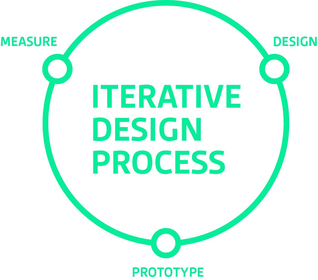 ciclo de design - experiência do usuário